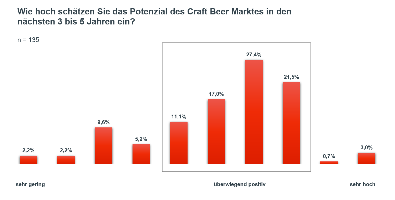 Craft Beer Grafik 1