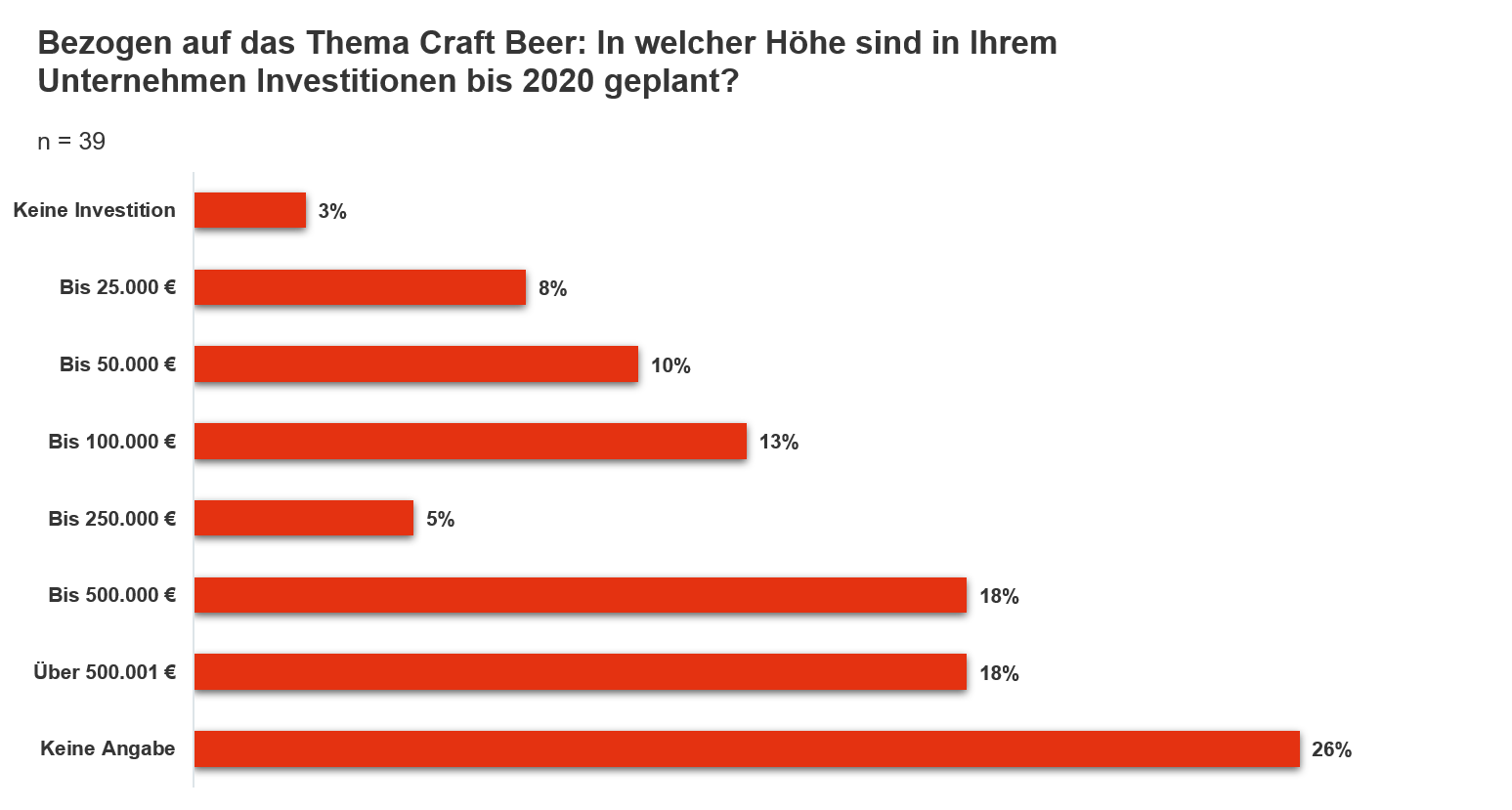Craft Beer Grafik 2