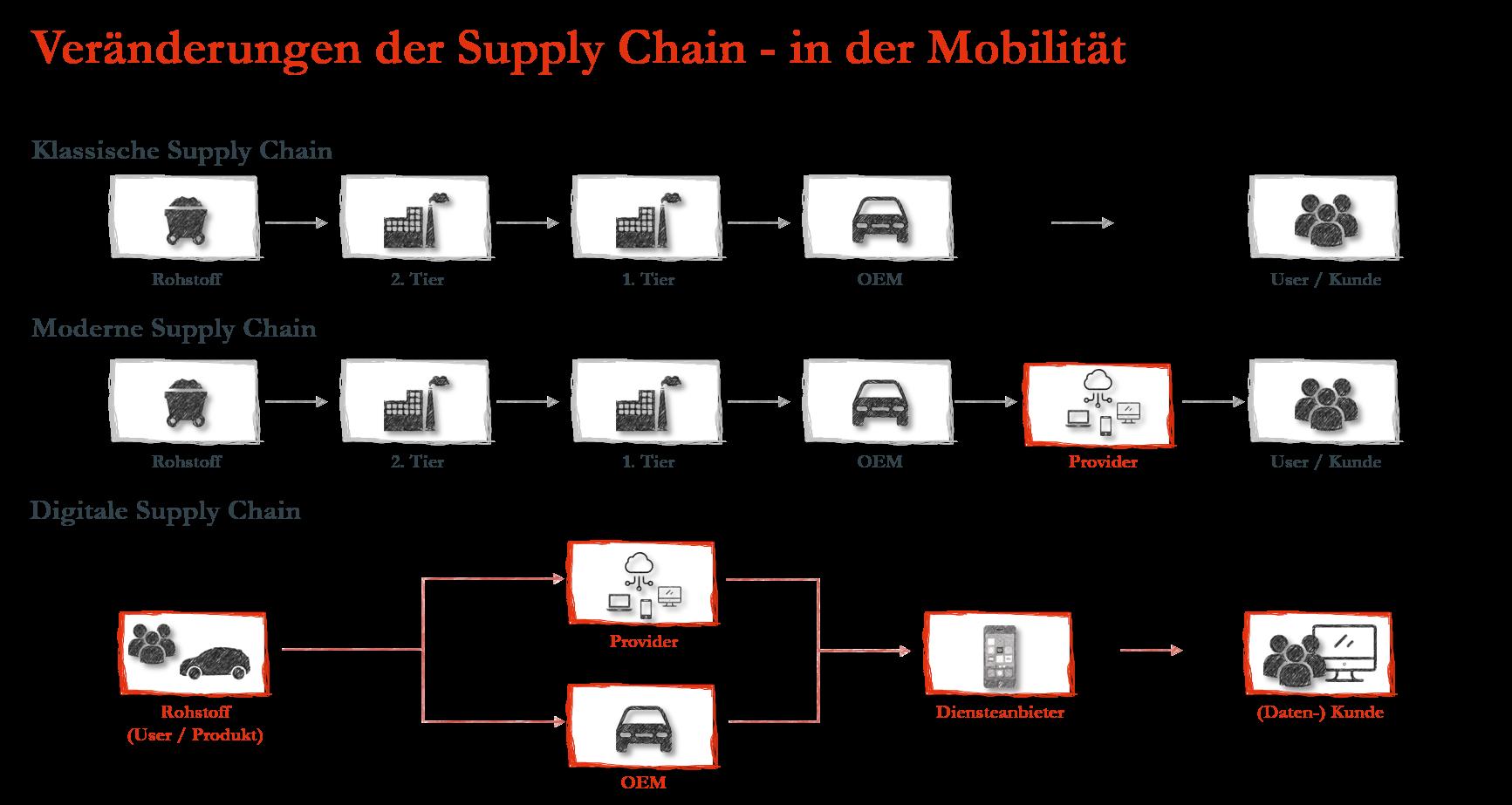 Groß Buzzwords Der Supply Chain Ideen - Beispiel Anschreiben für ...
